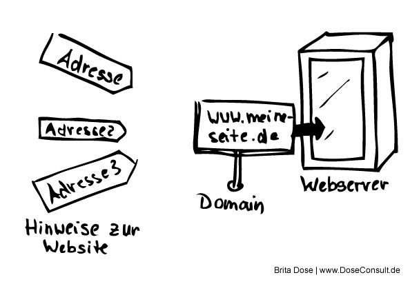 Der perfekte Domainname – wie finden Sie ihn?